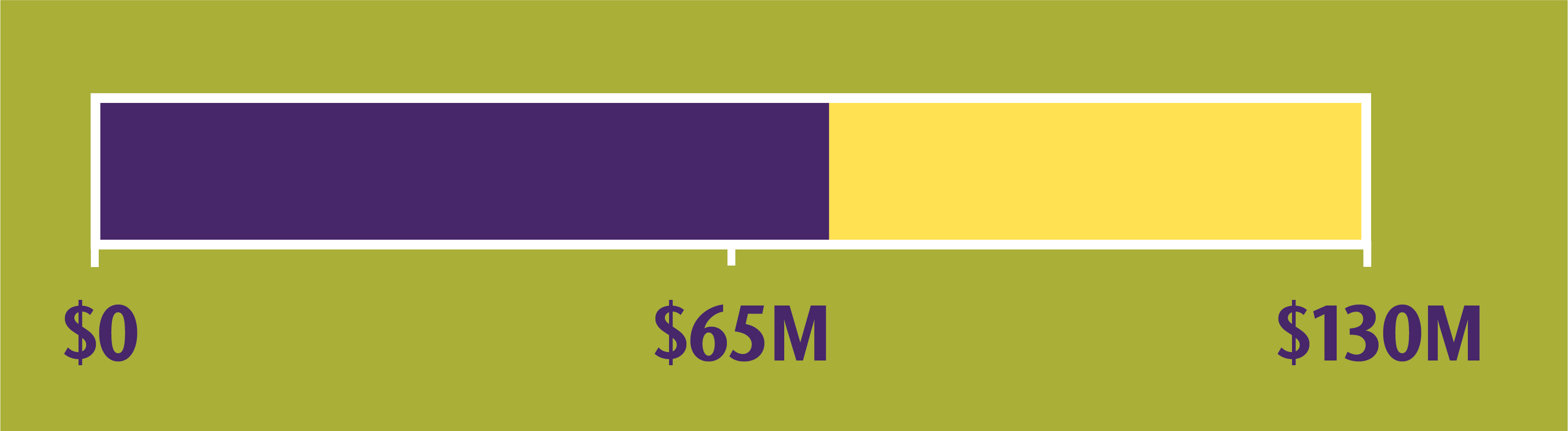 Amount of campaign goal currently reached is $74,375,000.