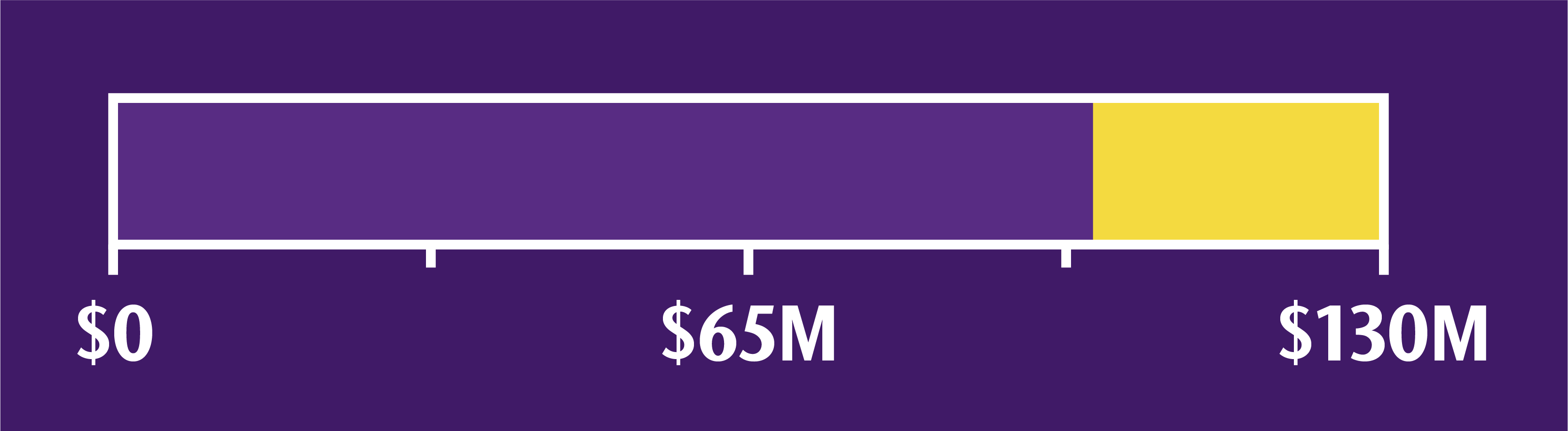 Amount of campaign goal currently reached is $98,750,000.