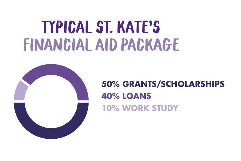 A typical St. Kate's financial aid package is 50% grants and scholarships, 40% loans, and 10% work study.